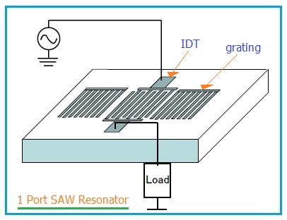 1 port SAW resonator