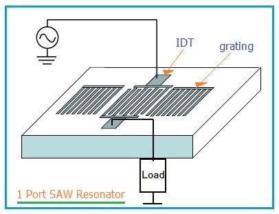 1 port SAW resonator