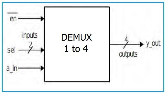 1 to 4 DEMUX Block Diagram