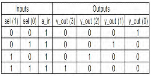 1 to 4 DEMUX Truth Table