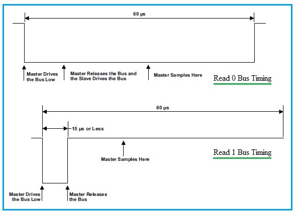 1 wire protocol read bus timing