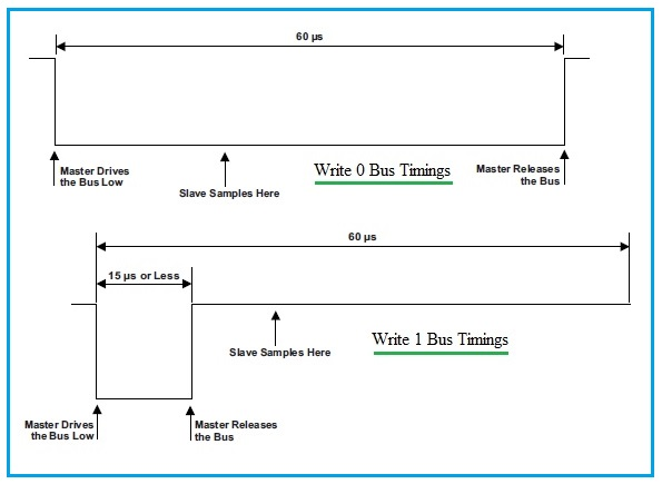 1 wire protocol write bus timing