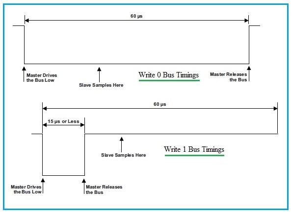 1 Wire Protocol Basics Powering Modes Signaling Modes
