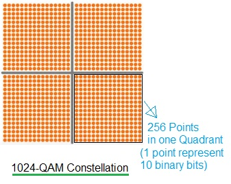 1024-QAM constellation diagram