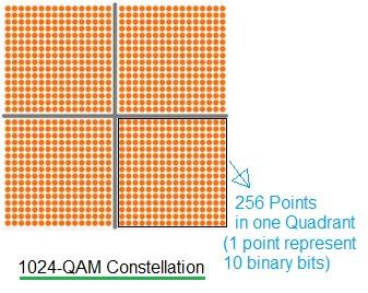 1024-QAM Modulation