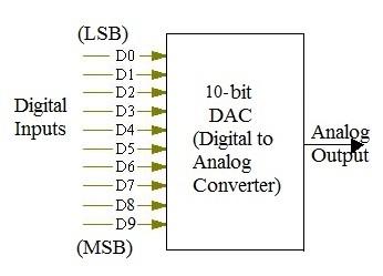 10-bit DAC calculator