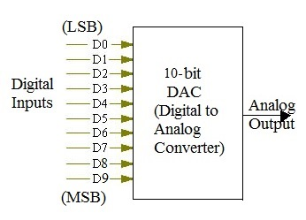 8 bit and 10 bit dac calculator digital input analog output
