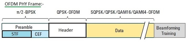 WLAN 802 11ad physical layer | WLAN 11ad PHY layer