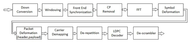 11ad OFDM physical layer receiver