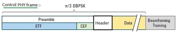 WLAN 11ad control PHY frame