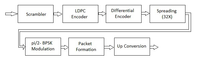 11ad control physical layer transmitter