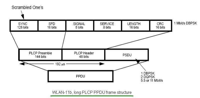 11b wlan frame structure long PLCP