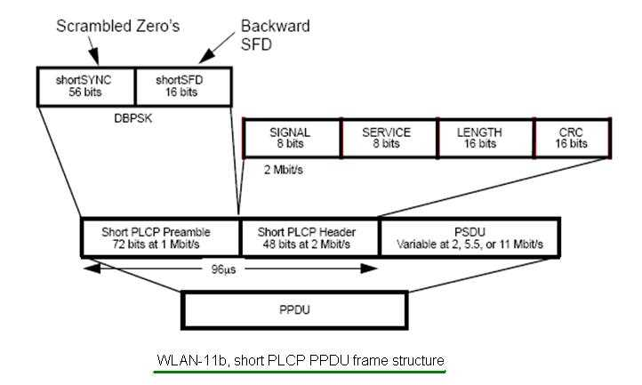 11b wlan frame structure short PLCP