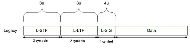 11n legacy mode frame structure