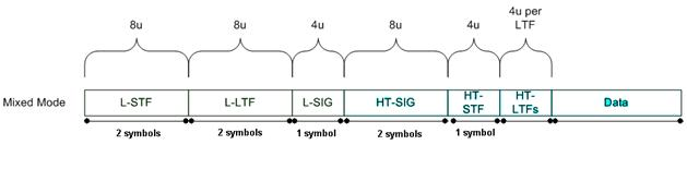 11n mixed mode frame structure