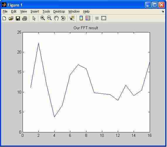 16point FFT matlab output