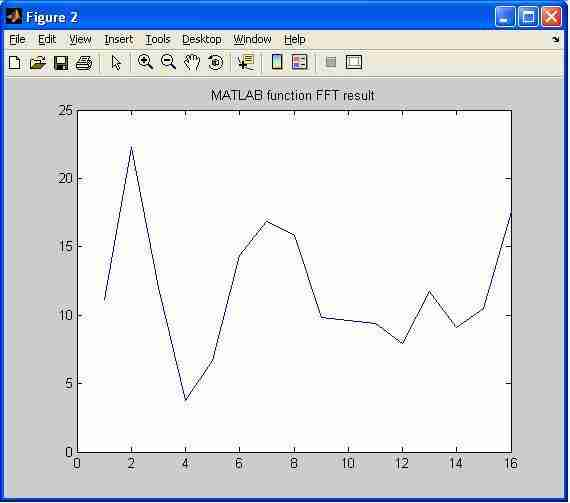 16point matlab fft function