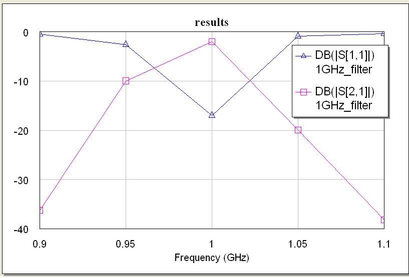 1GHz Hairpin BPF results