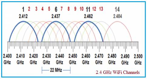 2.4 GHz WiFi Channels