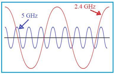 2.4 GHz vs 5 GHz spectrum