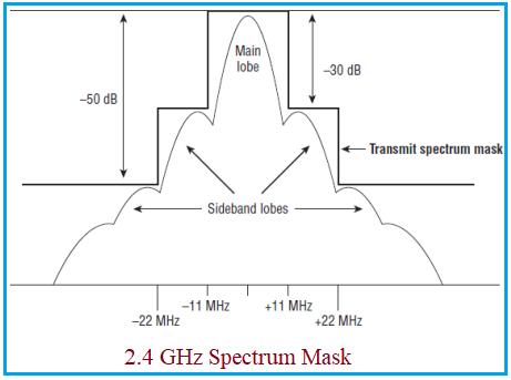 2.4 GHz spectrum mask