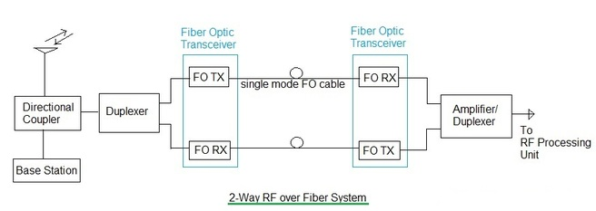 2-Way RF over Fiber system