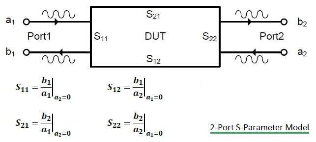 2 port S-parameter model