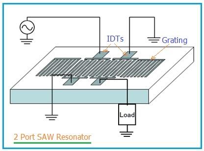 2 port SAW resonator