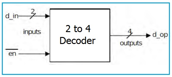 2 to 4 Decoder Block Diagram