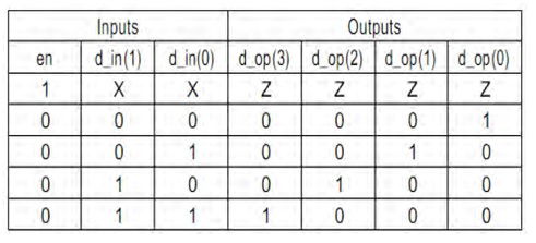 2 to 4 Decoder Truth Table