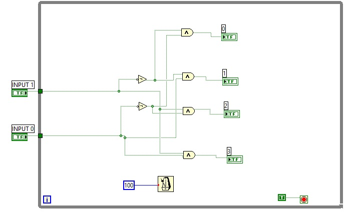 2 to 4 decoder labview vi block diagram