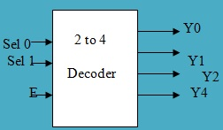 2 to 4 decoder schematic