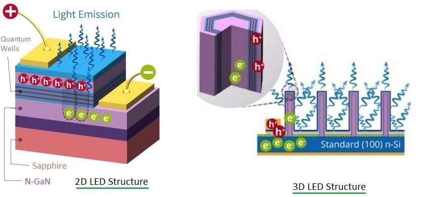 2D LED vs 3D LED