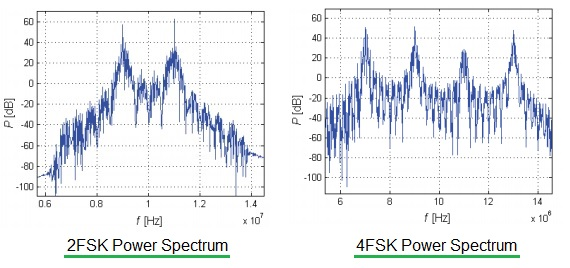 2FSK power spectrum vs 4FSK power spectrum