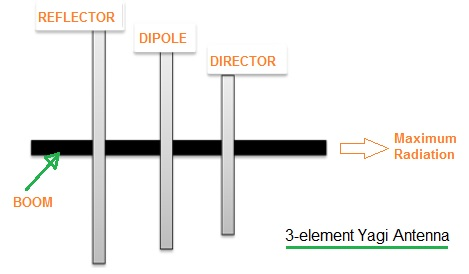 3 element Yagi Antenna Calculator