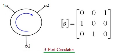 3-port circulator S-matrix, Scattering matrix