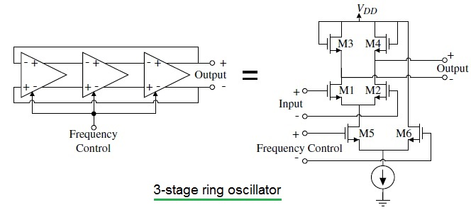 3-stage ring oscillator