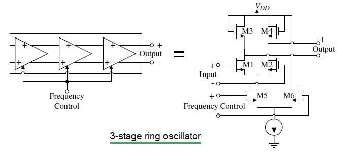 3-stage ring oscillator