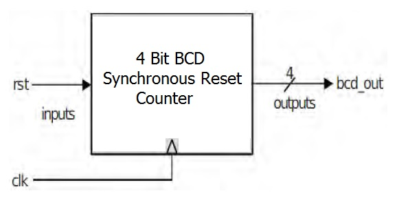 4 Bit BCD Synchronous Reset Counter Block Diagram