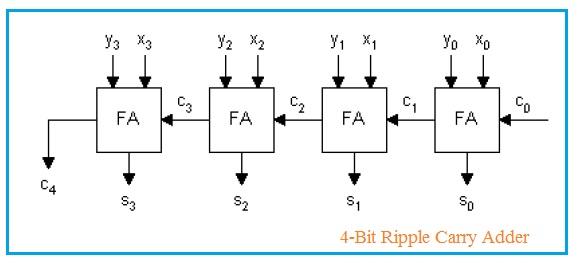 4-Bit Ripple Carry Adder