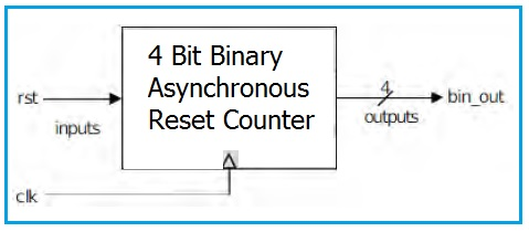 4 bit Binary Asynchronous Reset Counter Block Diagram