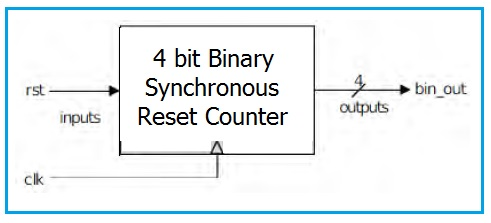 4 bit Binary Synchronous Reset Counter Block Diagram