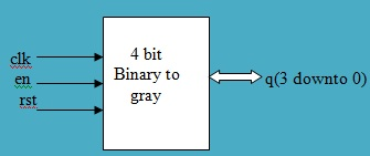 4 bit binary to gray counter converter
