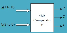 Verilog sourcecode | HDL code 1 bit comparator,4 bit comparator