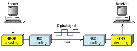 4B/5B encoding and decoding
