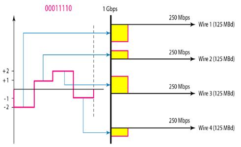 4D-PAM5 line coding