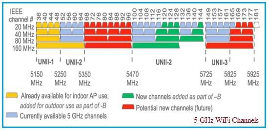 5 GHz WiFi Channels