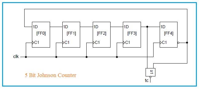 5-bit Johnson Counter