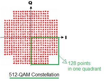 512-QAM constellation diagram