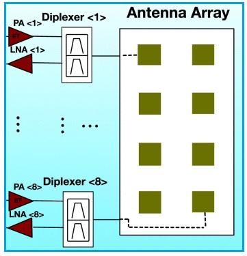 5G Diplexer Basics | 5G Diplexer Manufacturers or vendors